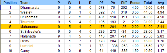 rugby final standings 2012